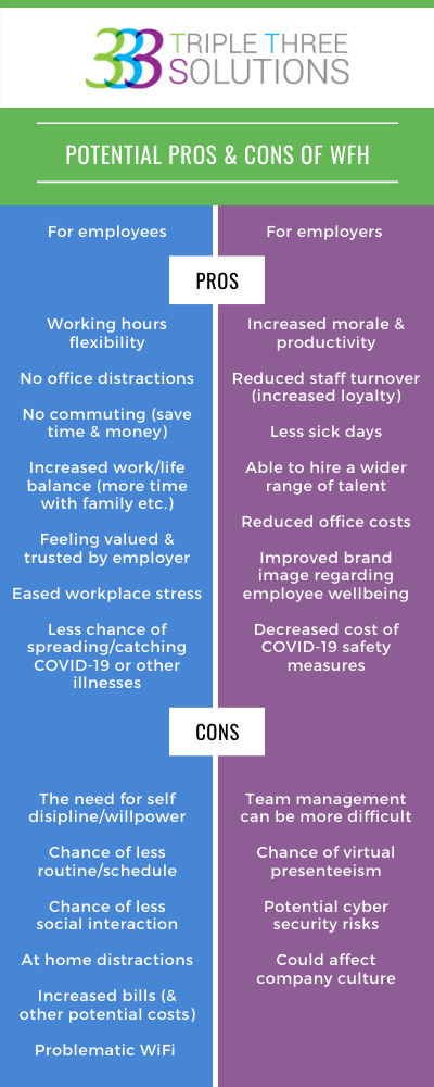 Triple Three Solutions pros and cons of working from home infographic