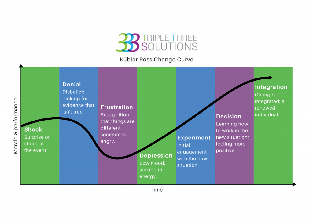 Triple Three Solutions Kubler Ross Change Curve